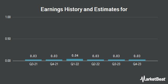 Earnings by Quarter for Vanguard FTSE Europe ETF (NYSE:VGK)
