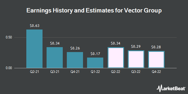 Earnings by Quarter for Vector Group Ltd (NYSE:VGR)