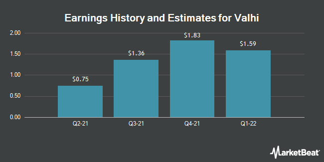 Earnings by Quarter for Valhi (NYSE:VHI)