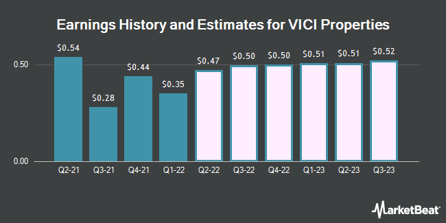 Earnings History and Estimates for VICI Properties (NYSE:VICI)