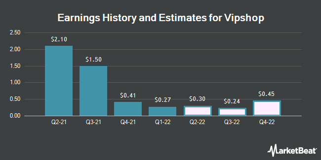 Earnings by Quarter for Vipshop Holdings Limited (NYSE:VIPS)