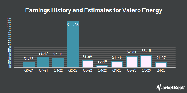Earnings by Quarter for Valero Energy (NYSE:VLO)