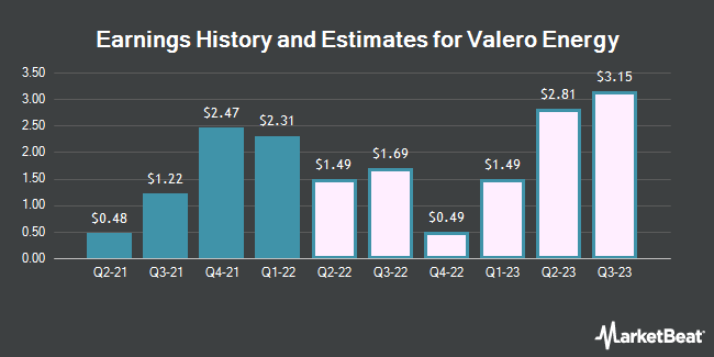 Earnings History and Estimates for Valero Energy (NYSE:VLO)