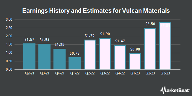 Earnings History and Estimates for Vulcan Materials (NYSE:VMC)