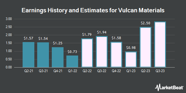 Earnings by Quarter for Vulcan Materials Company (NYSE:VMC)