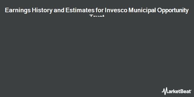 Earnings by Quarter for Invesco Municipal Opportunity Trust (NYSE:VMO)