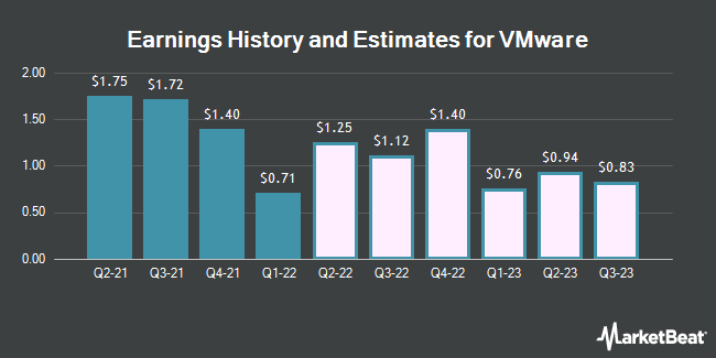 Earnings History and Estimates for VMware (NYSE:VMW)