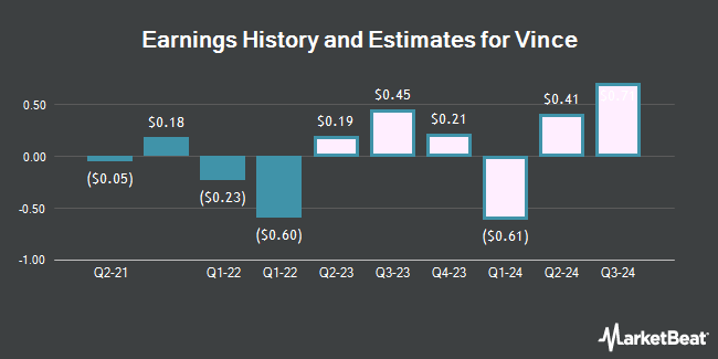 Vince holding corp ipo