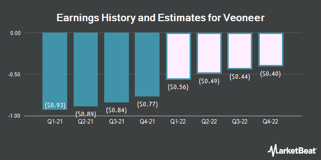 Earnings History and Estimates for Veoneer (NYSE:VNE)