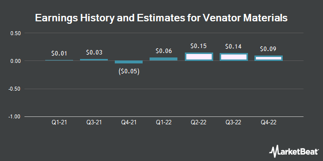 Earnings History and Estimates for Venator Materials (NYSE:VNTR)