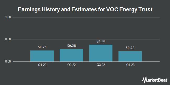 Earnings by Quarter for VOC Energy Trust (NYSE:VOC)