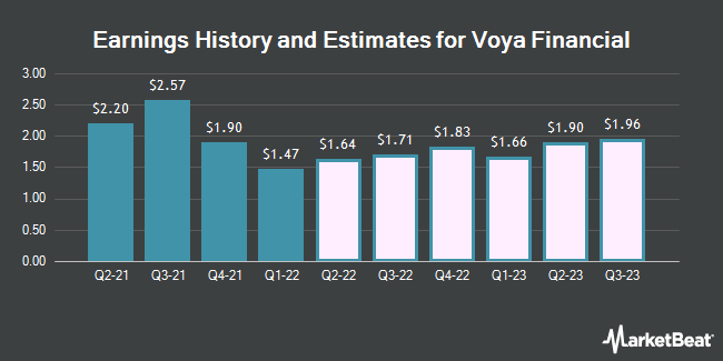 Earnings History and Estimates for Voya Financial (NYSE:VOYA)