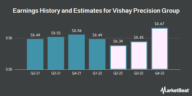 Earnings by Quarter for Vishay Precision Group (NYSE:VPG)