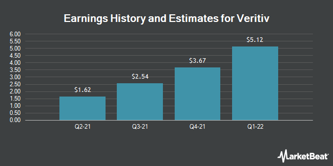 Earnings by Quarter for Veritiv Corp (NYSE:VRTV)