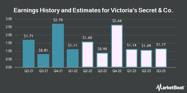 Earnings History and Estimates for Victoria`s Secret (NYSE:VSCO)