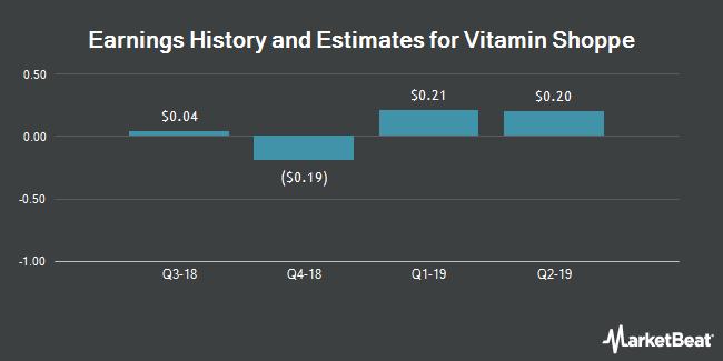 Earnings History and Estimates for Vitamin Shoppe (NYSE:VSI)