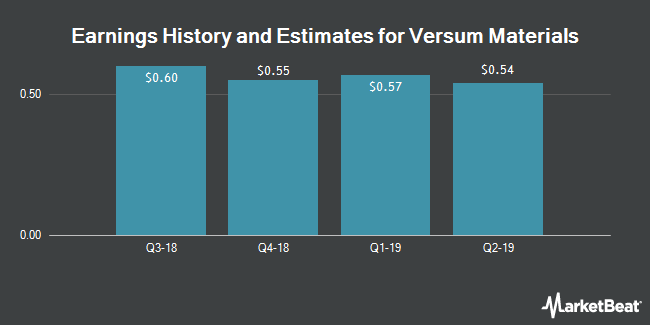Earnings History and Estimates for Versum Materials (NYSE:VSM)