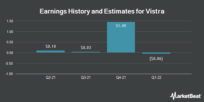 Earnings History and Estimates for Vistra Energy (NYSE:VST)