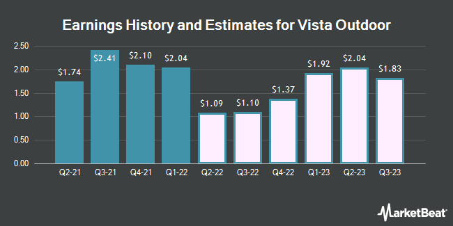 Earnings History and Estimates for Vista Outdoor (NYSE:VSTO)