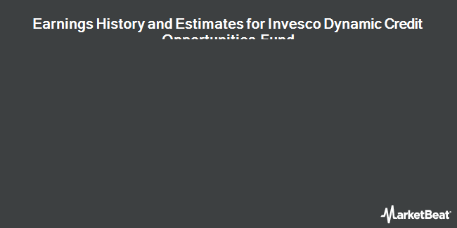 Earnings by Quarter for Invesco Dynamic Credit Opportunities Fd (NYSE:VTA)