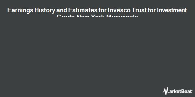 Earnings by Quarter for Invesco Van Kmpn Trst for Inv Gr NY Mcps (NYSE:VTN)