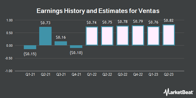 Earnings History and Estimates for Ventas (NYSE:VTR)