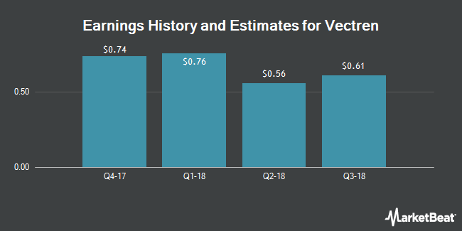 Earnings by Quarter for Vectren Corporation (NYSE:VVC)