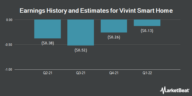 Earnings History and Estimates for Vivint Smart Home (NYSE:VVNT)