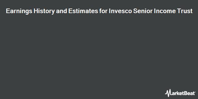 Earnings by Quarter for Invesco Senior Income Trust (NYSE:VVR)