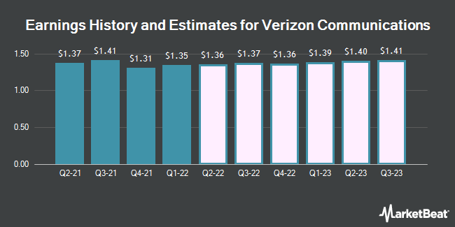 Earnings History and Estimates for Verizon Communications (NYSE:VZ)