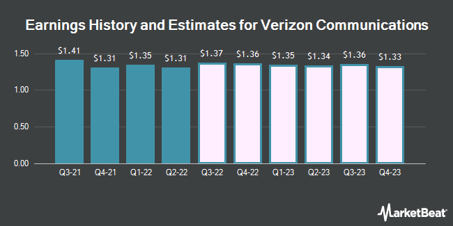 3243 Billion In Sales Expected For Verizon Communications Inc Vz