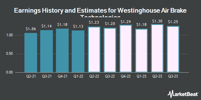 Earnings History and Estimates for Westinghouse Air Brake Technologies (NYSE:WAB)