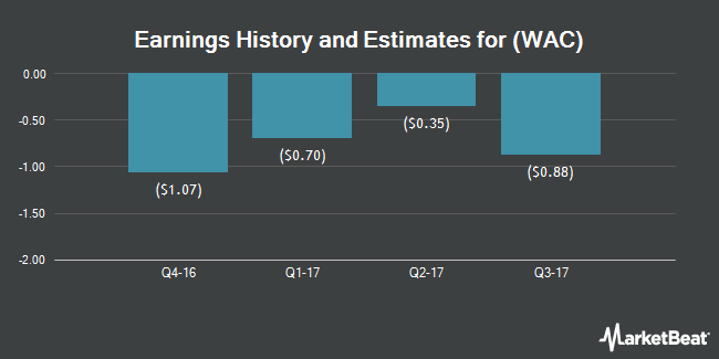 Earnings by Quarter for Walter Investment Management Corp. (NYSE:WAC)
