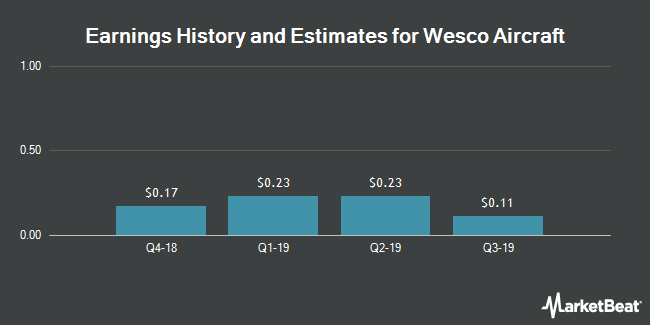 Earnings History and Estimates for Wesco Aircraft (NYSE:WAIR)