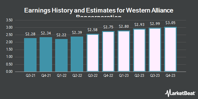 Earnings History and Estimates for Western Alliance Bancorporation (NYSE:WAL)