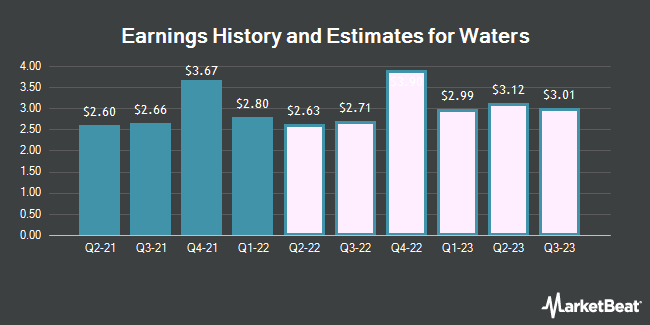 Earnings History and Estimates for Waters (NYSE:WAT)