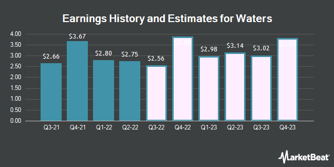 Earnings by Quarter for Waters Corporation (NYSE:WAT)