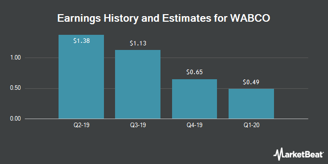 Earnings History and Estimates for WABCO (NYSE:WBC)