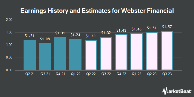 Earnings History and Estimates for Webster Financial (NYSE:WBS)
