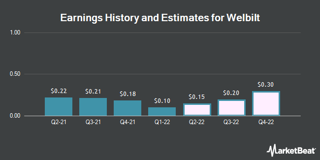 Earnings History and Estimates for Welbilt (NYSE:WBT)