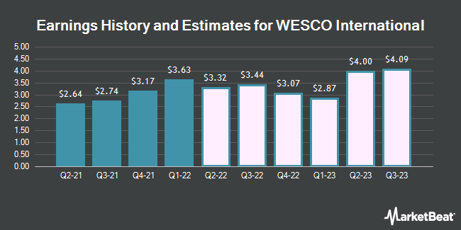 Earnings History and Estimates for WESCO International (NYSE:WCC)