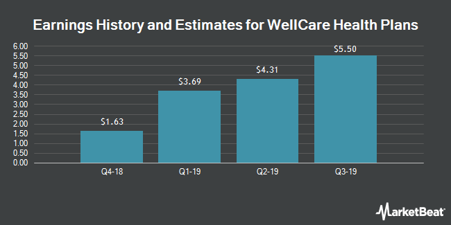Earnings History and Estimates for WellCare Health Plans (NYSE:WCG)