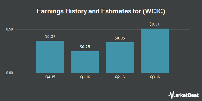 Earnings by Quarter for WCI Communities (NYSE:WCIC)