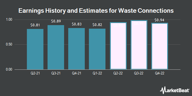 Earnings History and Estimates for Waste Connections (NYSE:WCN)
