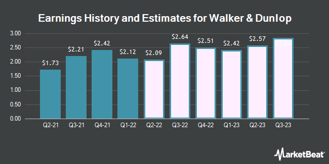 Earnings History and Estimates for Walker & Dunlop (NYSE:WD)
