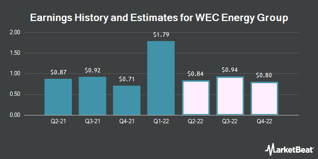 Earnings by Quarter for WEC Energy Group (NYSE:WEC)