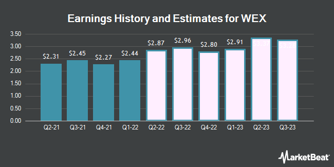 Earnings by Quarter for WEX (NYSE:WEX)