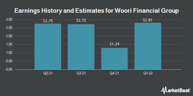 Earnings by Quarter for Woori Bank (NYSE:WF)