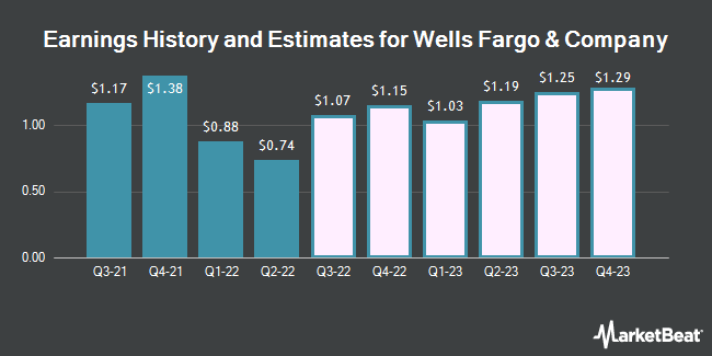 Earnings History and Estimates for Wells Fargo & Company (NYSE:WFC)