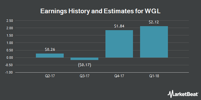 Earnings by Quarter for WGL Holdings (NYSE:WGL)